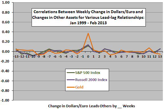 dollar-euro-exchange-rate-leadlag-with-stocks-gold-weekly