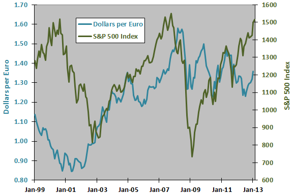 dollars-per-euro-and-SP500