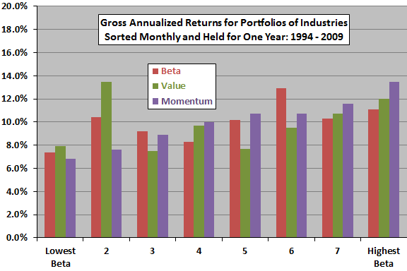 industry-beta--value-momentum-sorts-recent
