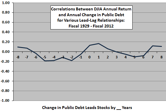 DJIA-return-change-in-public-debt-leadlag