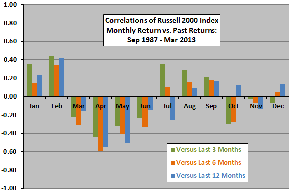 R2000-continuation-reversal-months