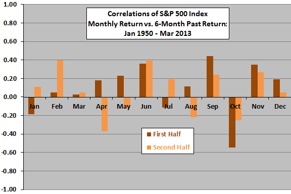 SP500-continuation-reversal-months-subperiods