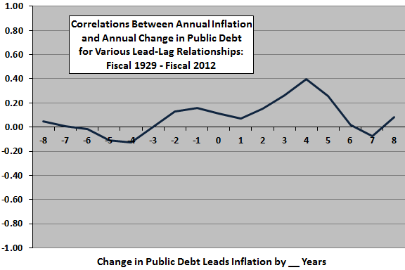 inflation-change-in-public-debt-leadlag