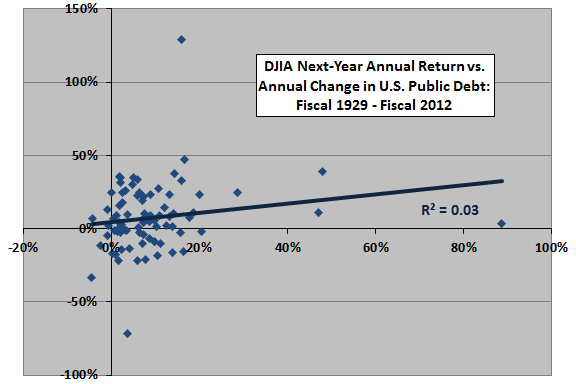next-year-DJIA-return-vs-change-in-public-debt