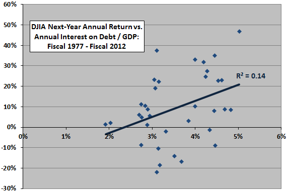 next-year-DJIA-return-vs-interest-on-public-debt
