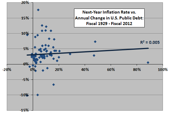 next-year-inflation-vs-change-in-public-debt