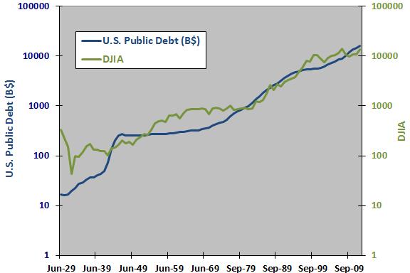 public-debt-DJIA