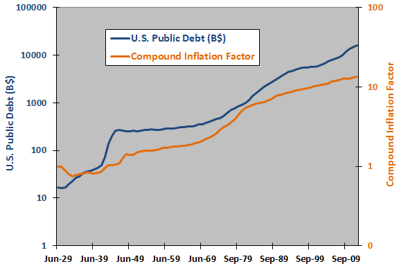 public-debt-compound-inflation