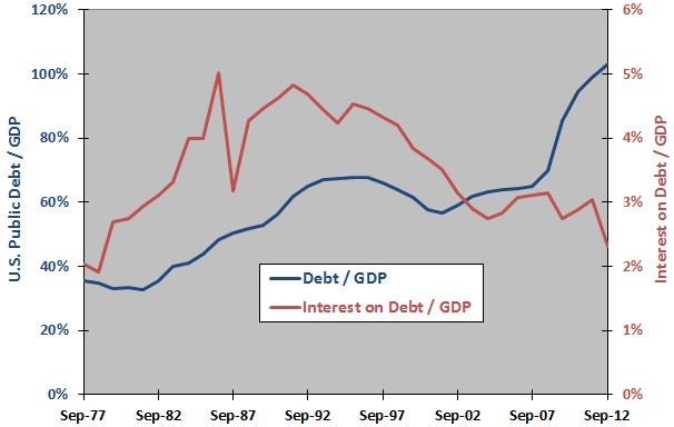 public-debt-interest-on-debt