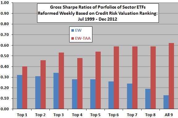 sharpe-ratios-for-sector-portfolios-from-credit-risk-ranking