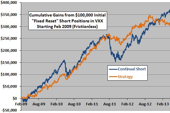 short-term-VXX-shorting-strategy-fixed-reset-cumulatives