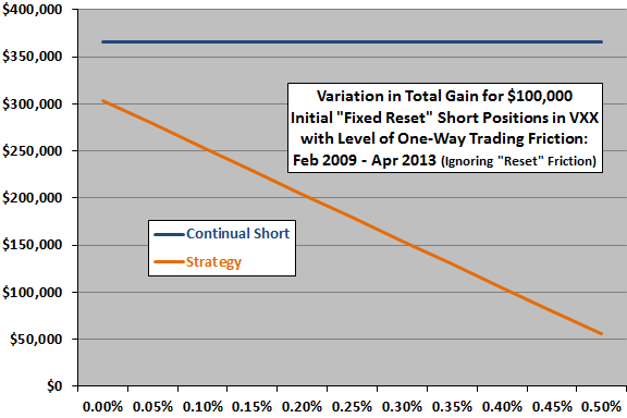 short-term-VXX-shorting-strategy-fixed-reset-terminal-vs-trading-friction