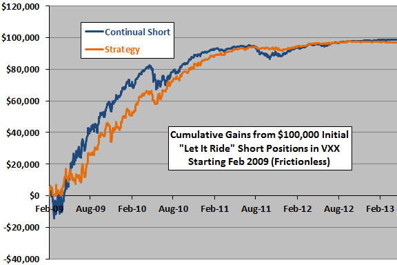 short-term-VXX-shorting-strategy-let-it-ride-cumulatives