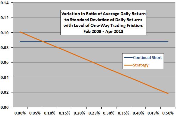 short-term-VXX-shorting-strategy-vs-trading friction