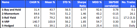 volatility-trading-strategy-performance-metrics