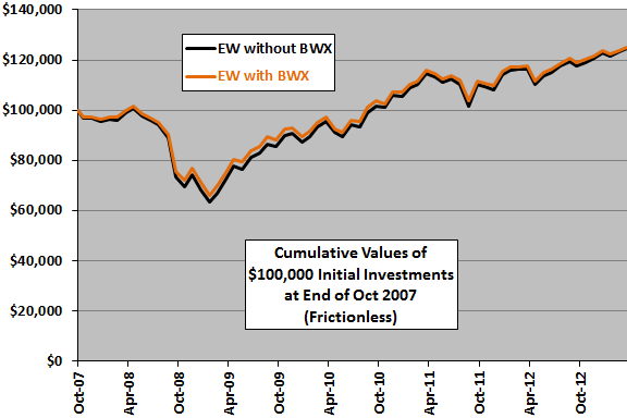 BWX-diversification-cumulative