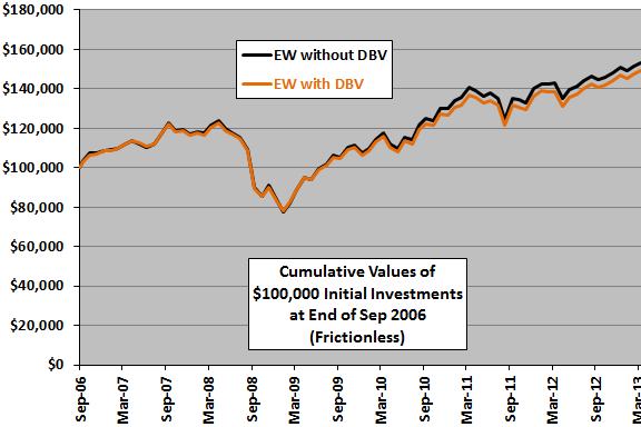 DBV-diversification-cumulative