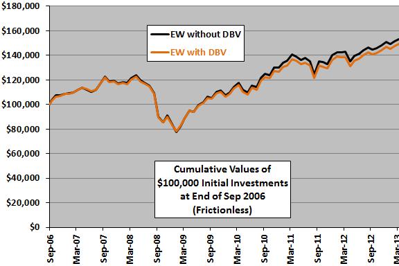 DBV-diversification-cumulative