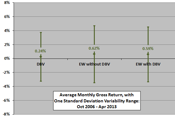 DBV-diversification-monthly-stats