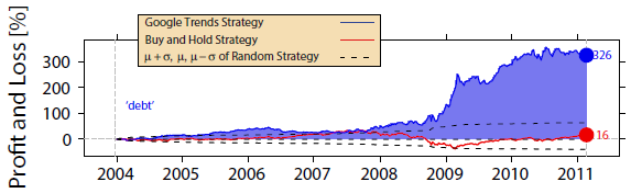 Google-Trends-strategy-performance-for-debt