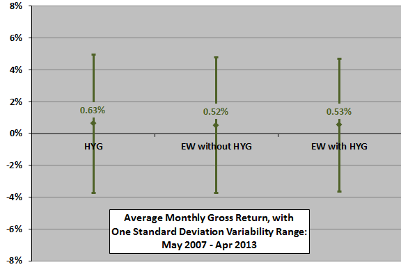 HYG-diversification-monthly-stats