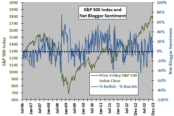 SP500-blogger-net-sentiment
