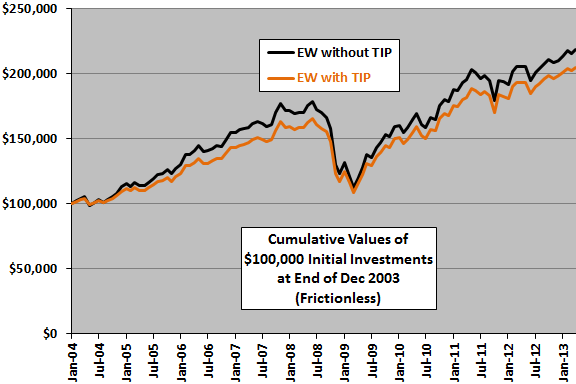 TIP-diversification-cumulative