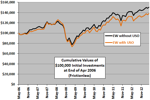 USO-diversification-cumulative