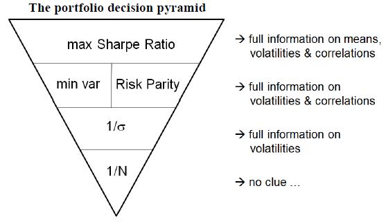allocation-strategy-alternatives