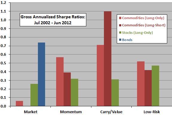 commodity-stock-bond-Sharpe-ratios