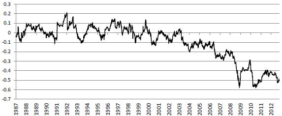 oil-dollar-rolling-correlation