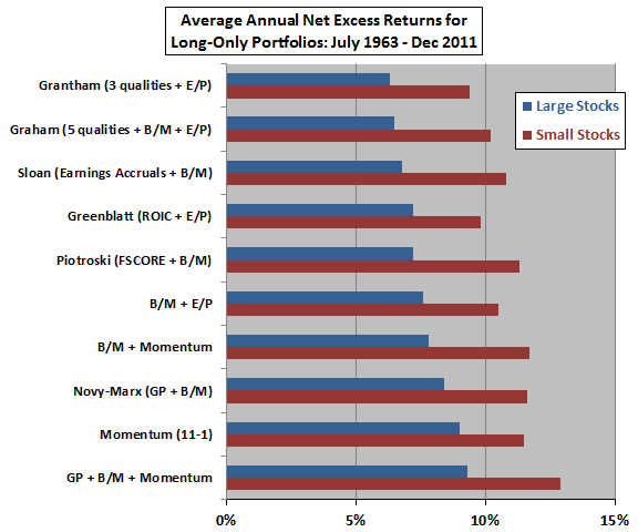 value-quality-momentum-average-annual-net-excess-returns