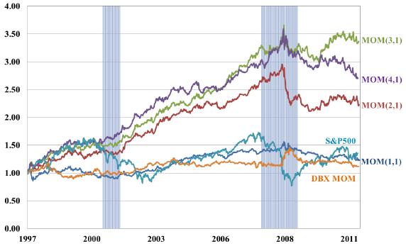 weekly-currency-exchange-rate-momentum