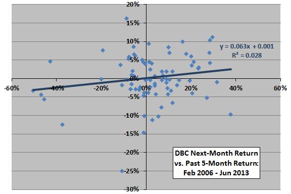 DBC-past-return-next-month-return-scatter