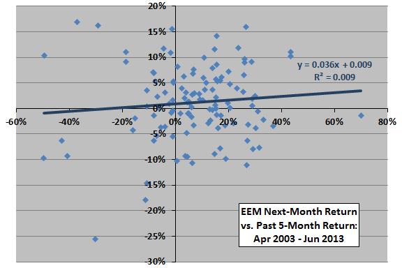 EEM-past-return-next-month-return-scatter