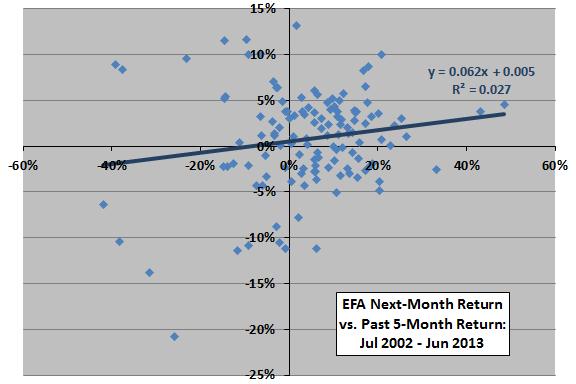 EFA-past-return-next-month-return-scatter