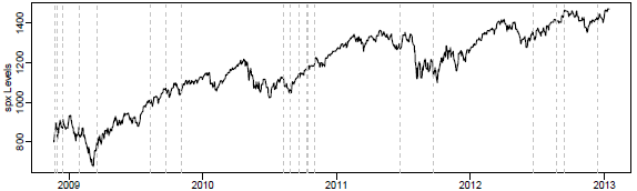 Federal-Reserve-QE-actions-and-SP500