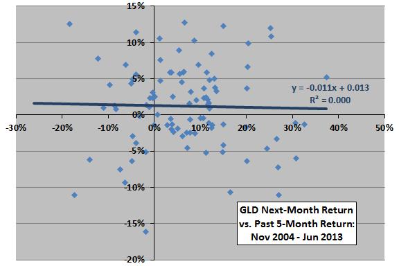 GLD-past-return-next-month-return-scatter