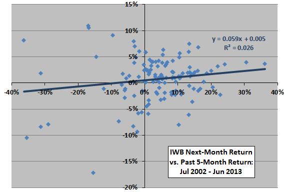 IWB-past-return-next-month-return-scatter