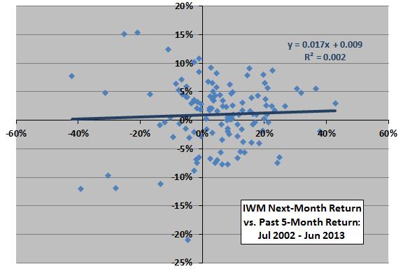 IWM-past-return-next-month-return-scatter