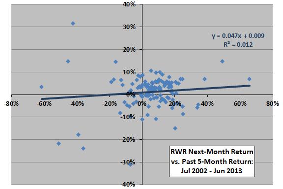 RWR-past-return-next-month-return-scatter