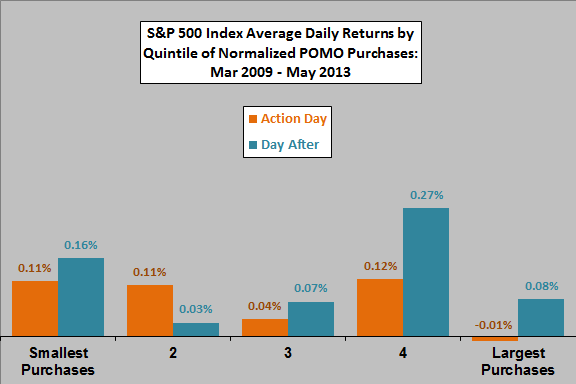 SP500-daily-returns-by-quintile-of-POMO