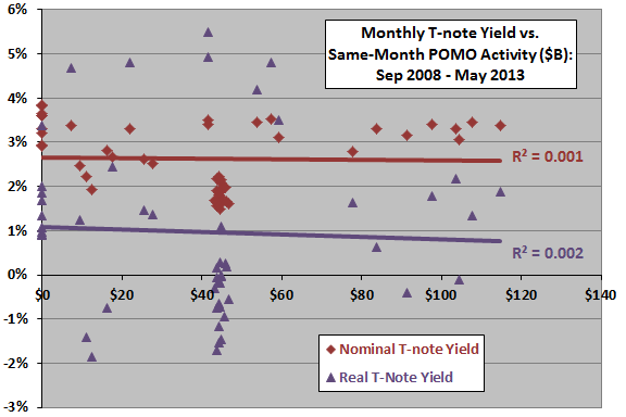 T-note-yield-vs-monthly-POMO-purchases