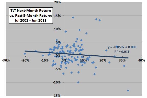 TLT-past-return-next-month-return-scatter