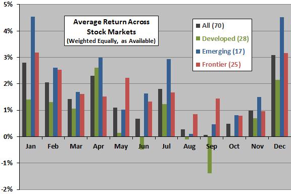 average-stock-market-return-by-calendar-month