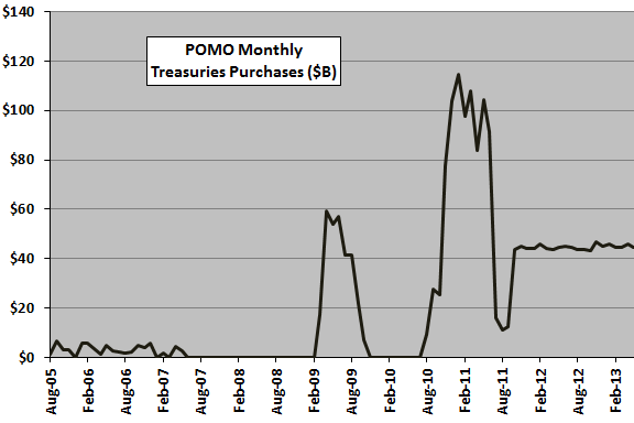 monthly-POMO-repurchases-of-Treasuries
