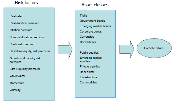 risk-factors-to-assets-to-portfolio