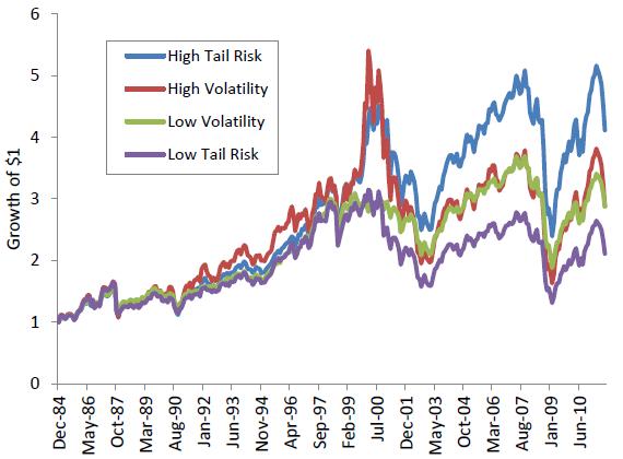 volatility-tail-risk-portfolio-cumulatives