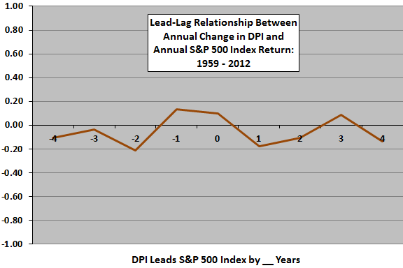 DPI-SP500-leadlag-annual