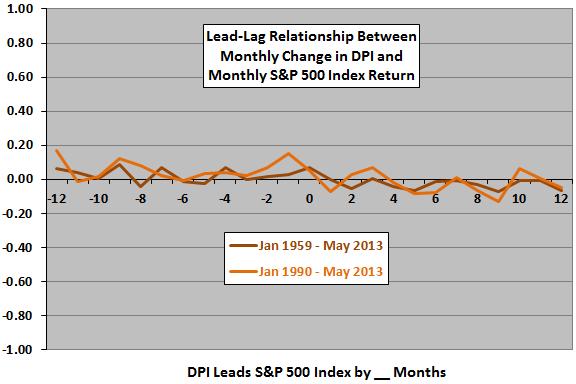 DPI-SP500-leadlag-monthly